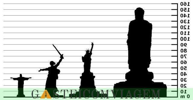 comparação estátuas